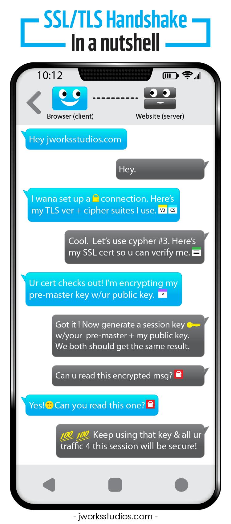 SSL/TLS handshake infographic