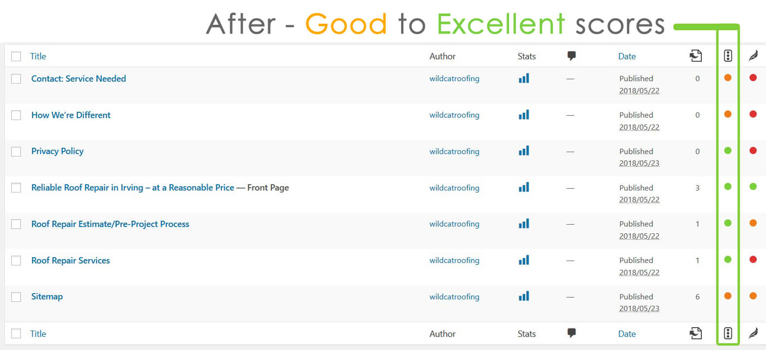 After SEO - good to excellent scores